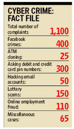 Facebook complaints top cyber crime list in Chandigarh