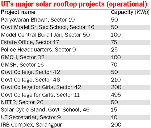 chandigarh-solar-projects