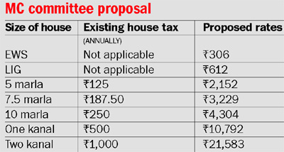 house-tax-chandigarh