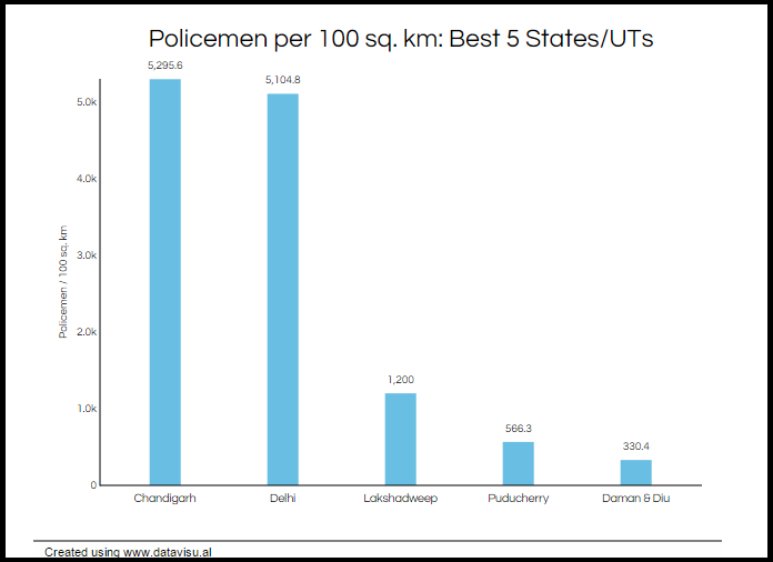 police-density-chandigarh-india