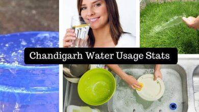 Chandigarh-Water-Usage-Stats